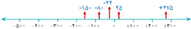 جواب تمرین صفحه ۱۶ ریاضی هفتم