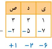 جواب تمرین صفحه ۲۲ ریاضی هفتم