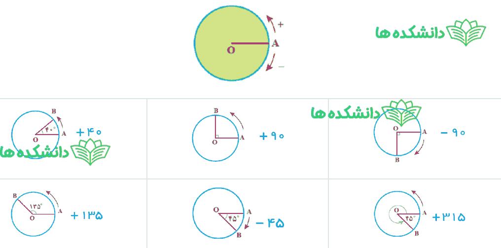جواب فعالیت صفحه ۱۴ ریاضی هفتم