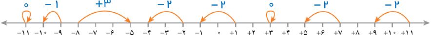 جواب فعالیت صفحه ۱۵ ریاضی هفتم