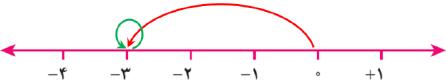 جواب فعالیت صفحه ۱۶ ریاضی هفتم