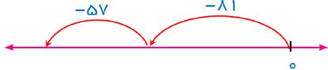 جواب فعالیت صفحه ۲۱ ریاضی هفتم