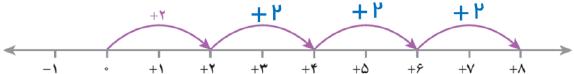 جواب فعالیت صفحه ۲۳ ریاضی هفتم