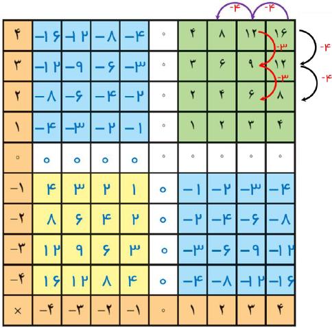 سوالات درس چهارم ریاضی هفتم با جواب