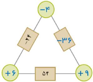 جواب کار در کلاس صفحه ۲۴ ریاضی هفتم